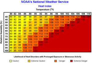 Heat Index Table